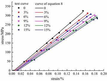 σ-ε curve of steel bars after the same cycle ratio