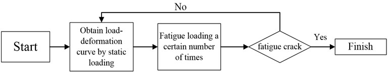 Procedures of the axial fatigue tests
