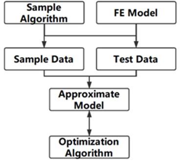 Flow chart of optimization