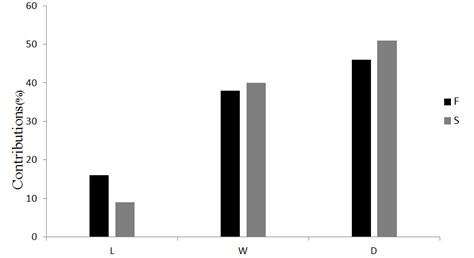 Sensitivity of each parameter