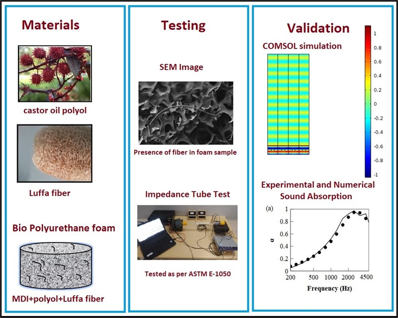Experimental and finite element approach for finding sound absorption coefficient of bio-based foam