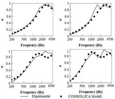 (a) Validation of flexible PU composite, (b) validation of Rigid PU composite