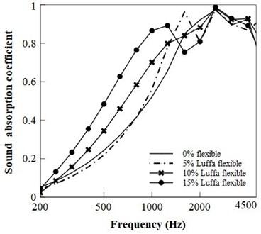 (a) SAC of flexible PU composite, (b) SAC of rigid PU foam