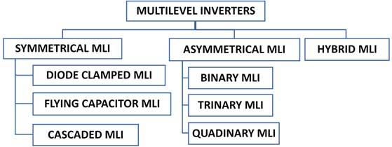 The categories of multilevel inverters