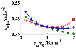 Effect of the damper coefficients to the ride comfort on an elastic-plastic soil ground
