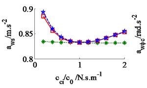 Effect of the damper coefficients to the ride comfort on a deformable soil ground