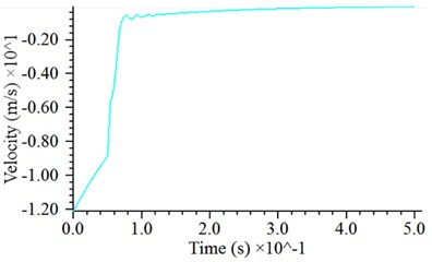 Dynamic response of hammer: a) time history of contact force with magnified detail  of the curve near the contact moment, b) time history of acceleration,  c) time history of velocity, d) time history of displacement