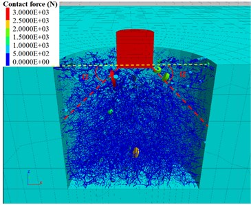 Particle displacement under the impact of a hammer at: a) t= 0.07 s,  b) t= 0.5 s and contact force chains of granular soil at c) t= 0.07 s and d) t= 0.5 s