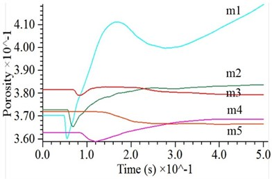Porosity variation under impact for: a) cohesive soil, b) cohesionless soil