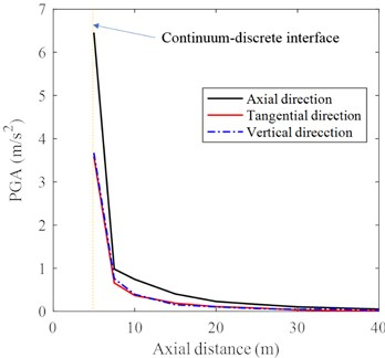 Acceleration histories at different distances to impact center in: a) axial direction, b) tangential direction, c) vertical direction with a magnified detail in the time range of 0.05-0.25 s, except for the acceleration at the continuum-discrete interface, d) PGA of each location in three directions under DC