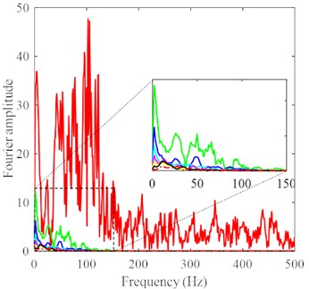 Fourier spectra of acceleration histories at different distances: a) axial direction,  b) tangential direction, c) vertical direction with a magnified detail at the frequency of 0-150 Hz,  except for the acceleration history at the continuum-discrete interface, under DC