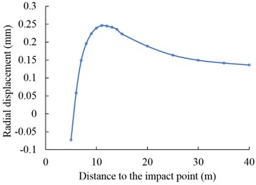 a) Residual stress contour after single DC, b) residual radial displacement curve