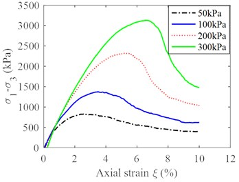 Triaxial test curves of soil particles: a) deviator stress vs axial strain with confining stresses of 50kPa, 100 kPa, 200 kPa and 300 kPa, b) Mohr circles for triaxial stress conditions and failure envelope