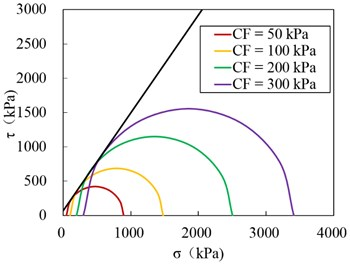Triaxial test curves of soil particles: a) deviator stress vs axial strain with confining stresses of 50 kPa, 100 kPa, 200 kPa and 300 kPa, b) Mohr circles for triaxial stress conditions and failure envelope