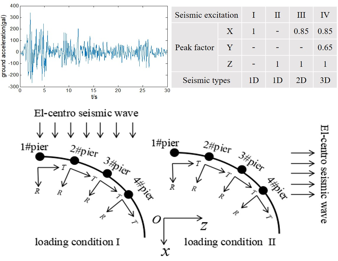 Dynamic response of long-span continuous curved box girder bridge under seismic excitation