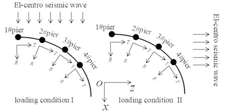 Seismic wave direction of loading condition I and II