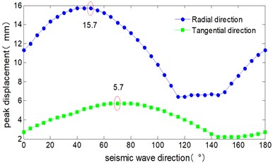 Critical angle of seismic wave