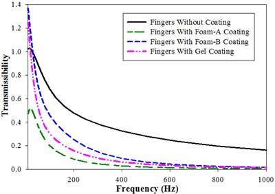 Vibration transmissibility of fingers (Model-I) in x, y and z direction:  a) x-direction, b) y-direction, c) z-direction