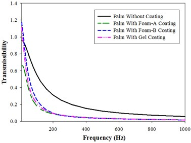 Vibration transmissibility of palm (Model-I) in x, y and z direction:  a) x-direction, b) y-direction, c) z-direction