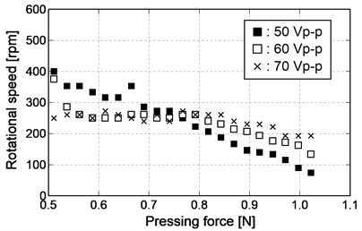 Relationship between pressing force and rotational speed (forward rotation)