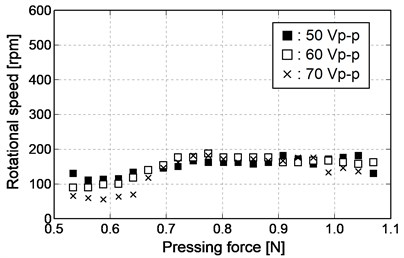 Relationship between pressing force and rotational speed (reverse rotation)