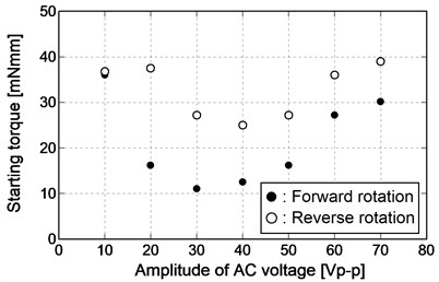 Relationship between amplitude of AC voltage and starting torque