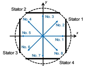 Schematic diagram of rotational direction
