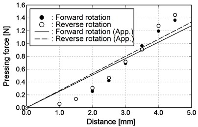Relationship between pressing distance and pressing force