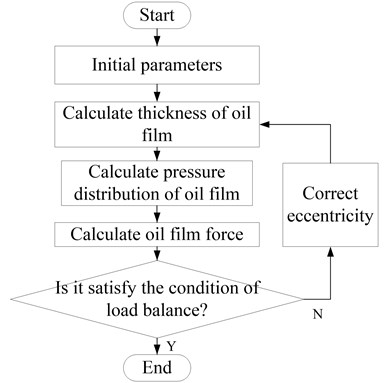 Flow chart of load balance calculation