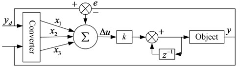 Single neural network PID control structure diagram