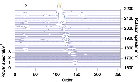 Order tracking spectrum of vibration signals: a) normal wear; b) clear wear; c) moderate wear