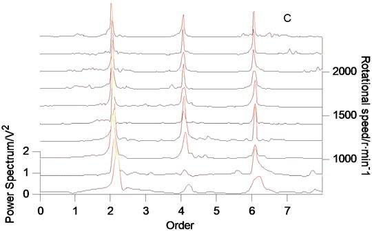 Simulation signal spectrum array