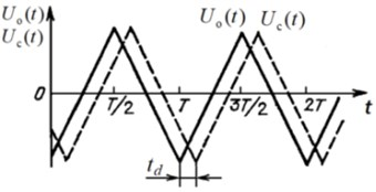 Symmetrical saw-tooth law of: a) HVA high voltage change,  b) differential voltage at HVA voltage ramp