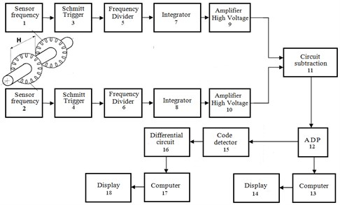 Structural flow chart of torquemeter and torsional oscillations meter of  elastic shaft by differential beat voltage