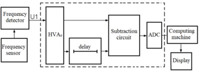 Measuring calibration circuit, integrated in rotating shafts noncontacting torquemeters