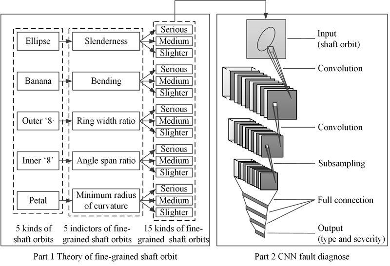 Fine-grained fault recognition method for shaft orbit of rotary machine based on convolutional neural network