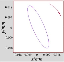 The measured fine-grained shaft orbits  of different unbalance faults: a) serious; b) medium; c) slighter