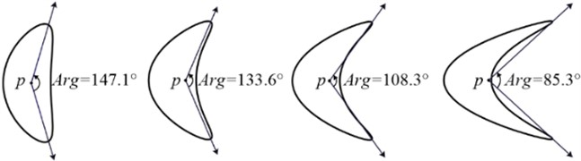 Part shaft orbits with different bending