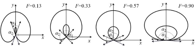 Part shaft orbits with different angle span ratio