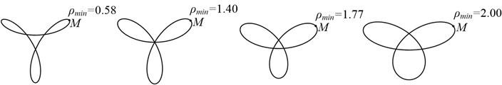 Part shaft orbits with different minimum radius of curvature