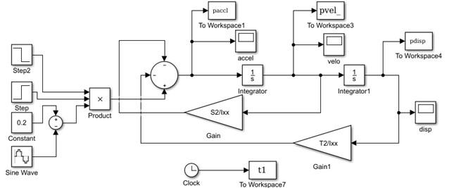 Simulation set up in Matlab/Simulink environment