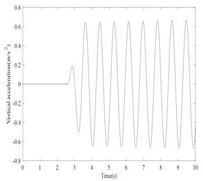 Bounce acceleration response