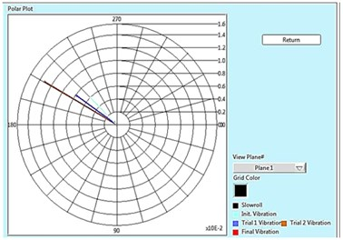 Polar plot for plane 1, 2 and Tabular result for 15 Hz