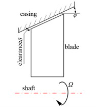 Schematic of rotating blades force environment: a) Cut-view of an aircraft engine with sensitive contact areas [1] (https://doi.org/10.1115/1.4006446; Copyright © 2012 by American Society of Mechanical Engineers); b) Schematic of blade-casing