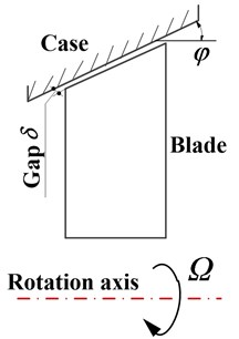 Schematic of rotating blades force environment: a) Cut-view of an aircraft engine with sensitive contact areas [13] (https://doi.org/10.1115/1.4006446; Copyright © 2012 by American Society of Mechanical Engineers); b) Schematic of blade-casing