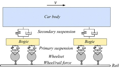 Schematic drawing of the dynamics model of a high-speed vehicle