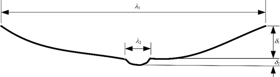 The mathematical model of the rail irregularity at the welded rail joint