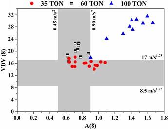 A(8) versus VDV(8) WBV scatter plot of dumper  at 3 different location: a) floor, b) seat pan, and c) backrest