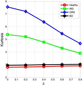 Impact of noises on kurtosis for Healthy, IRD, ORD, BD: a) 7 mil, b) 21 mil