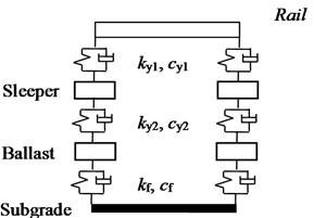 Track structure unit